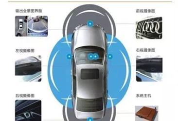 无人驾驶传感器产业链和市场趋势分析:进口与国产有何差距?
