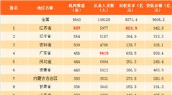 2017年6月末小额贷款统计数据分析:江苏机构数最多