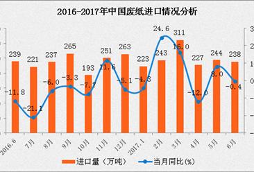 2017下半年中國廢紙市場價格走勢預測:廢紙價將穩中偏漲