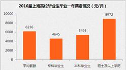 上海市2016届毕业生就业报告:毕业一年平均月薪6236元