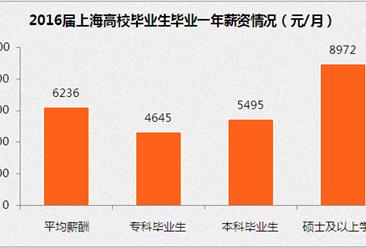 上海市2016屆畢業生就業報告:畢業一年平均月薪6236元
