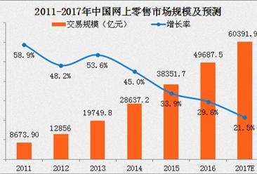 2017年中國網上零售市場發展分析及趨勢預測(附圖表)