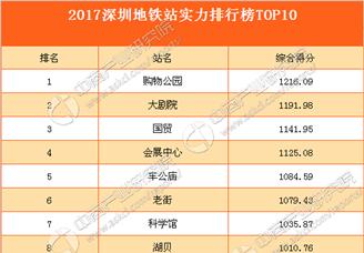 2017深圳地鐵站實力排行榜TOP10