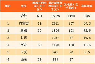 2017上半年中國風電并網運行情況及數據排名分析