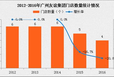 2016年中国连锁百强:广州友谊百货经营数据分析