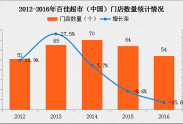 2016年中国连锁百强:百佳超市经营数据分析