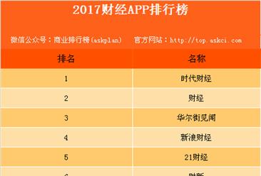 2017年度财经APP排行榜(TOP25)