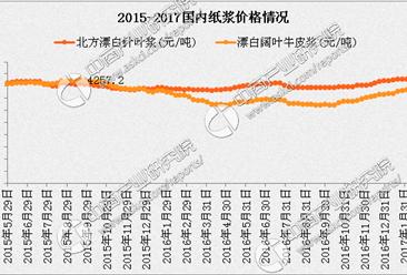 """纸业8月""""涨""""声再起 纸价趋势明显"""