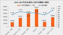 矯情!北京早餐價格悄然上漲 北京人均可支配收入增速跑贏CPI(附圖表)