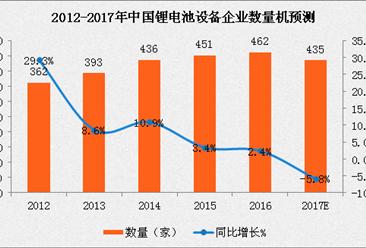 2017年锂电池市场发展与预测:动力电池前三企业市场占比较大(图表)