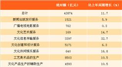 2017上半年中國文化產業運行情況分析:相關企業營收增長11.7%