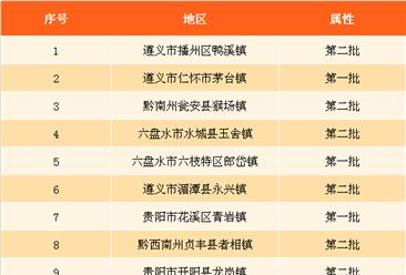 2017年贵州特色小镇人口数据分析:播州区鸭溪镇人口最多