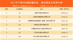 2017年中国500强机械设备、器材制造企业排行榜