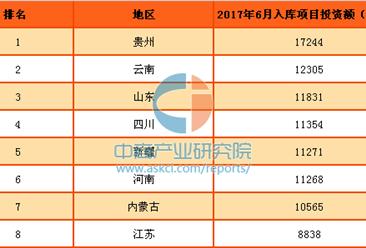 2017年上半年中国各省市PPP入库项目投资额排行榜