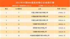 2017年中国500强商业银行企业排行榜