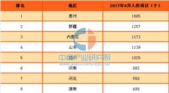 2017年上半年中国各省市PPP入库项目数量排行榜