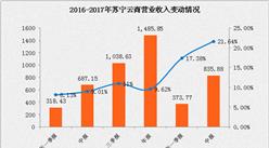 苏宁云商2017上半年业绩快报:净利润同比增长340.71%(附图表)