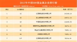 2017年中国500强金属企业排行榜