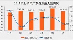 广东省2017年1-6月旅游数据分析:游客人数1.94亿  同比增长11.44%