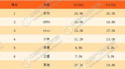 三星电子关闭在华七个销售点 扭转市场仍任重道远
