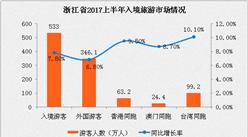 浙江省2017上半年出入境旅游分析:入境游客533万人  同比增长7.8%
