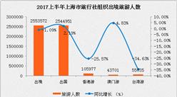 上海市2017年1-6月出入境旅游分析:入境游客增长3.64%