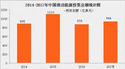 中国清洁能源发展及预测分析