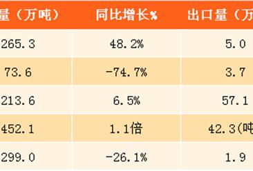2017年1-6月中国农产品进出口情况分析:贸易逆差增34.3%