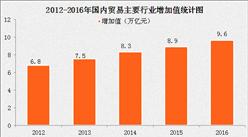 2016年中国国内贸易发展回顾与展望分析报告(附全文)
