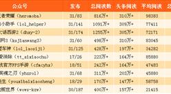 2017年7月游戏微信公众号25强排名:王者荣耀第一(附完整榜单)