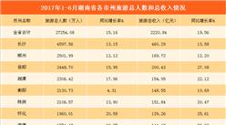 湖南省2017年1-6月旅游数据分析:游客人数2.73亿 同比增长15.16%