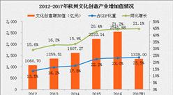 杭州打造全球首个网游小镇 从特色小镇看杭州经济转型(数据分析)
