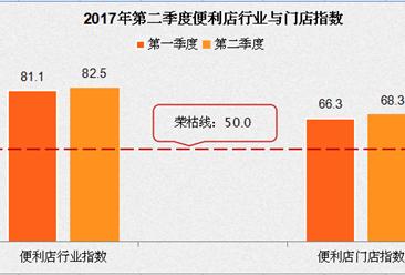 2017年二季度便利店行业景气指数73.95:从业者持乐观态度