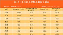 2017上半年消费力十强城市排行榜:上海以5670亿元成消费力最强城市