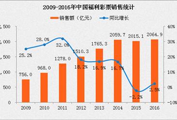 2016年中国福利彩票销售2064.9亿 8年累计增长173.1%(附图表)