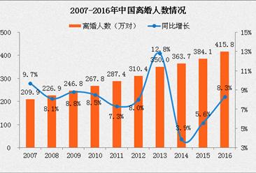 2016年中国离婚率突破3‰ 结婚人数三连降(附图表)