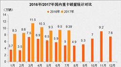 7月重卡销量再飙九成 下半年延续火爆行情全年破百万?