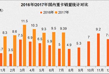 7月重卡銷量再飆九成 下半年延續火爆行情全年破百萬?