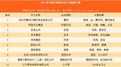 2017中国互联网企业100强排行榜:小米不敌京东美团未进前十