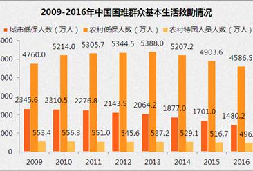 2016年社会服务发展统计公报:城市低保人数1480万(附全文)