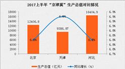 """2017上半年""""京津冀""""經濟圖分析:大數據告訴你潛力都在那?"""