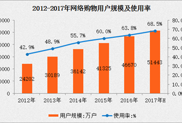 2017上半年网络购物应用使用情况分析:用户规模增长10.2%