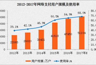 2017上半年网络支付应用使用情况分析:用户规模达 5.11 亿