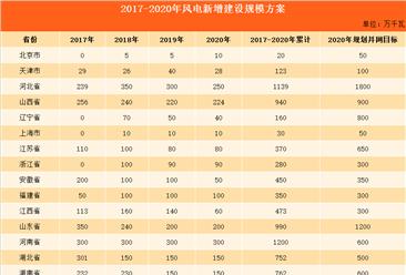 2017-2020年风电新增建设规模方案:四年25省市累计新增11041万千瓦