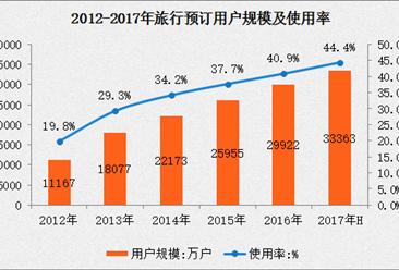 2017上半年旅行预订应用使用情况分析:用户规模3.34 亿  半年增长11.5%