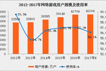 2017上半年网络游戏应用使用情况分析:用户规模占整体网民 56.1%