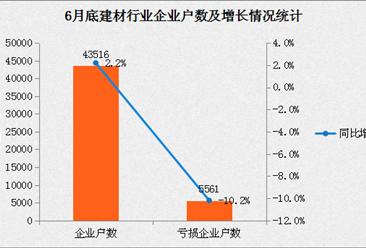 2017年上半年建材工业经济运行分析:利润同比增长22.2%