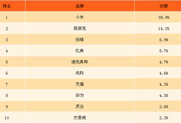 2017年7月中国OTT盒子销量排行榜(TOP10):小米第一,占比近四成