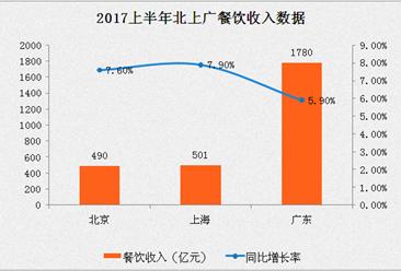2017上半年北上广餐饮数据分析:广东餐饮总量第一