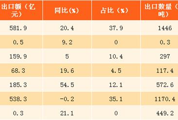 2017上半年中国钢铁出口情况分析:量降价涨(图表)